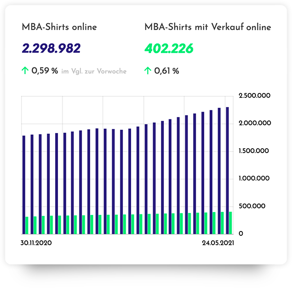 Insights und Tier-Level bei MBA mit Merchreport
